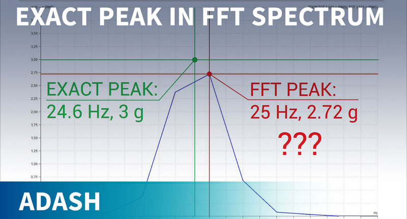 How to locate exact frequency of peak in FFT spectrum